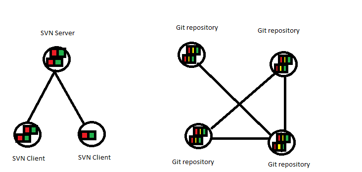 git svn overview